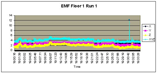 Jefferson_EMF_Floor1_Run1.jpg