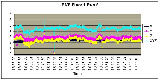 Jefferson_EMF_Floor1_Run2.jpg