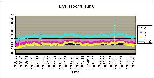 Jefferson_EMF_Floor1_Run3.jpg