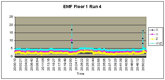 Jefferson_EMF_Floor1_Run4.jpg