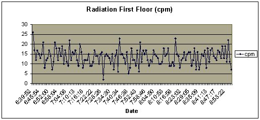 Jefferson_Radiation_Floor1.jpg