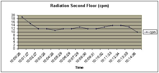 Jefferson_Radiation_Floor2.jpg